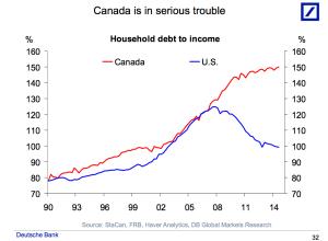 debt levels